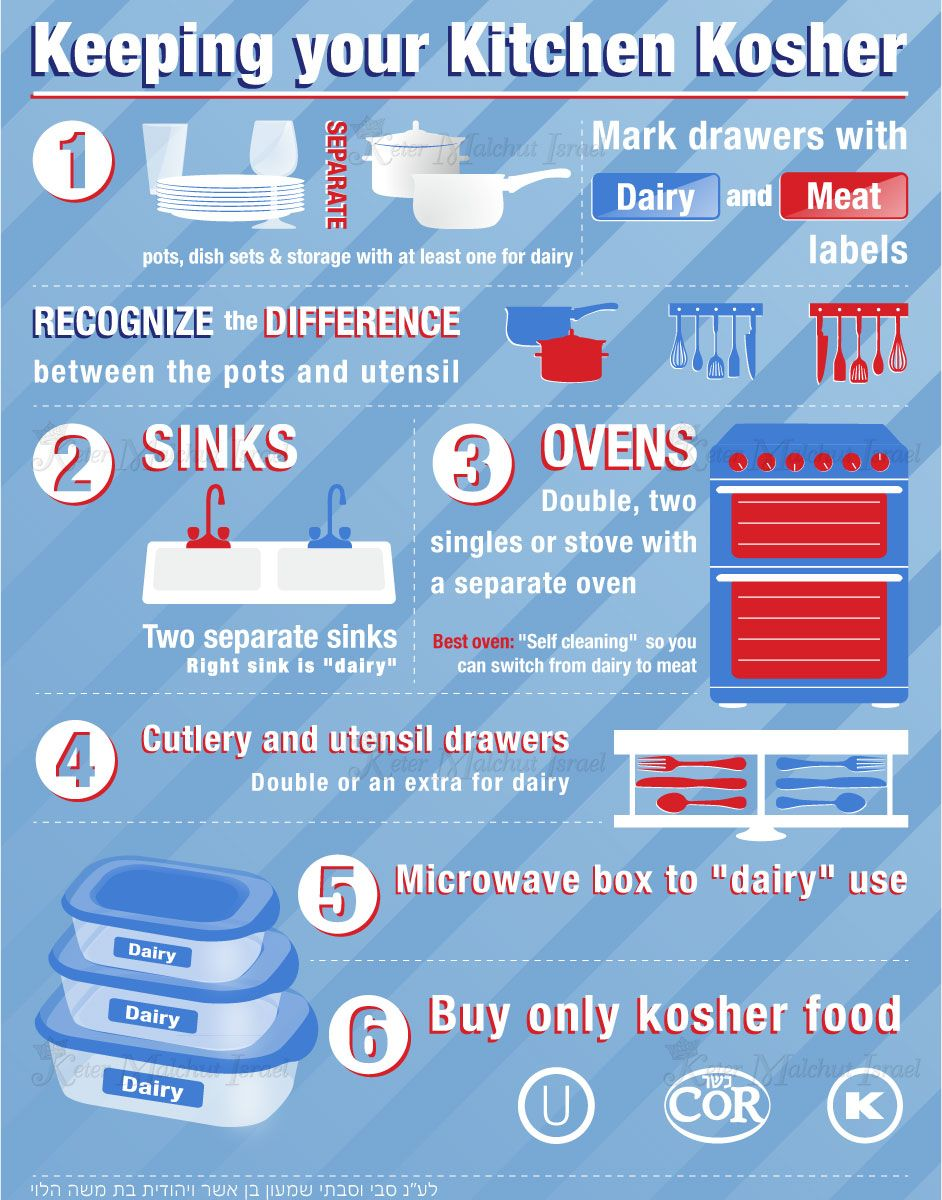 Kosher Kitchen Design Great tips for new Jewish couples ...
