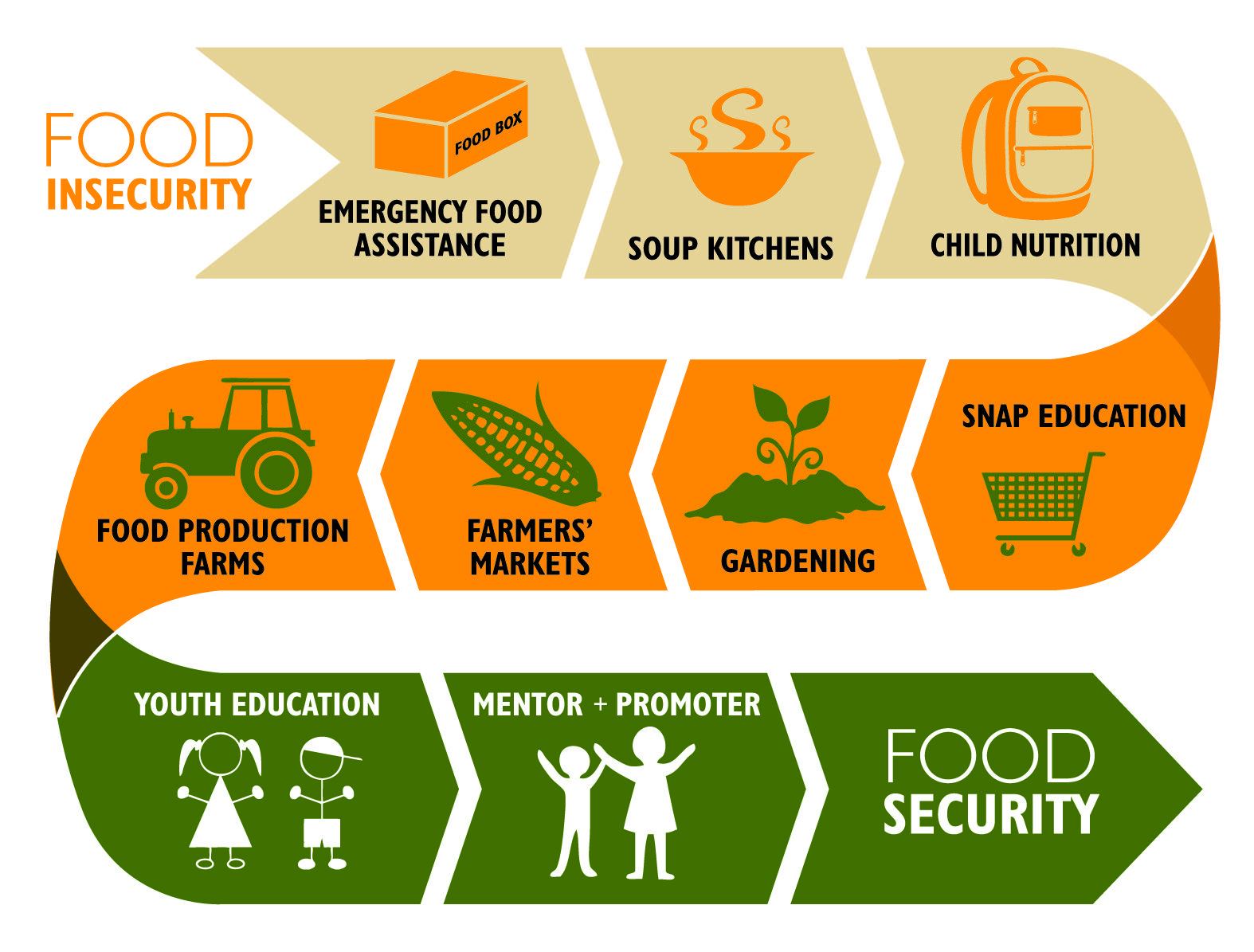 Pin On Climate Change Essay Food Security