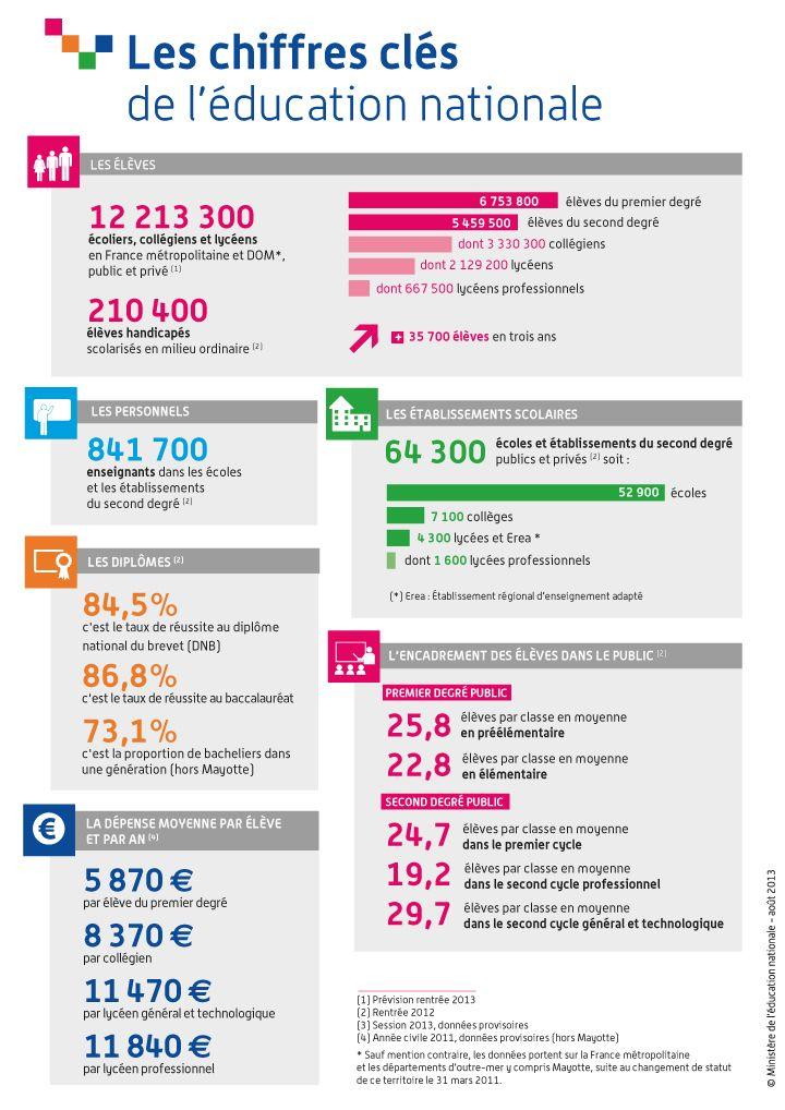Exceptionnel Les chiffres-clé de l'éducation nationale | official documents  YZ97