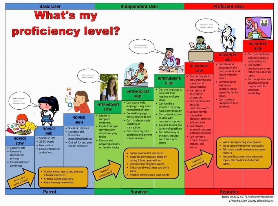 Pin By Sarah Mcclain On Resource Proficiency Level Vocabulary Communications To Paraphrase I Quizlet Effectively A Message One Should Mean