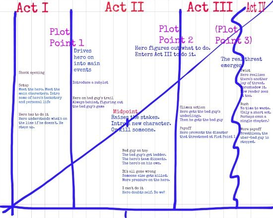 This diagram is a framework for writing a thriller Itu0027s based on - how to write a