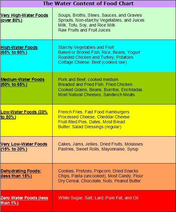 Water Content Of Foods