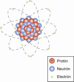 Imagenes Del Modelo Atomico Actual Busqueda De Google Modelos Atomicos Busqueda De Google Modelos