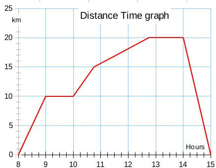 D T Graph Distance Time Graphs Graphing Math Resources