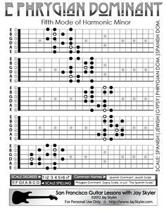 phrygian dominant scale guitar patterns fretboard chart key of e scales minor scale guitar. Black Bedroom Furniture Sets. Home Design Ideas