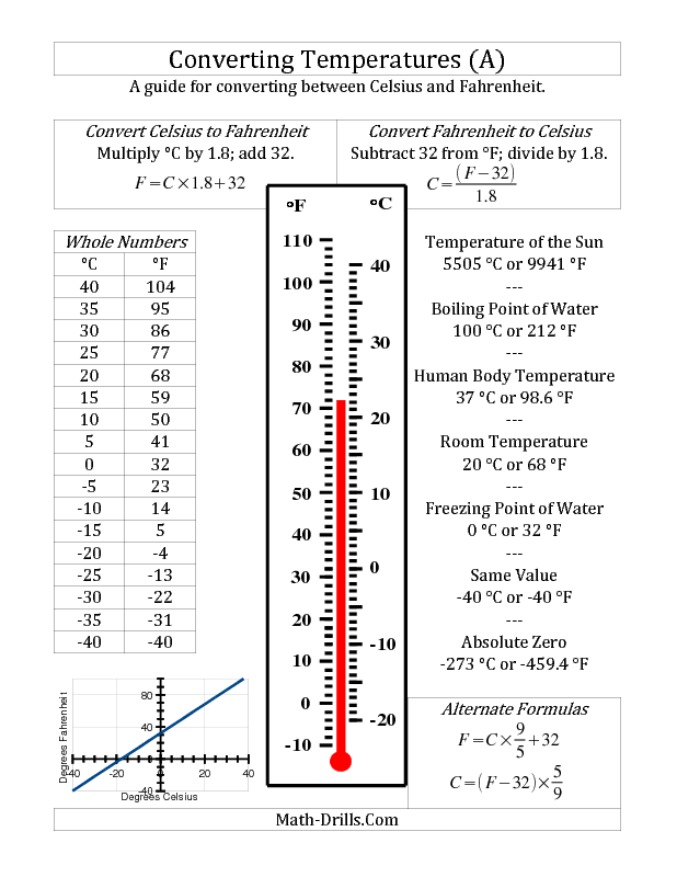 New 2012-12-14! Measurement Worksheet -- Temperature Conversion ...