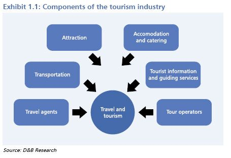 tourist satisfaction and tourism products in Malaysian tourists visiting to thailand tourism essay  to profile malaysian tourists visiting to thailand by  the levels of satisfaction of tourist depend.