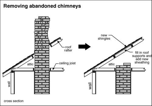 Removing Chimneys Home Repairs Home Remodeling Roof Repair