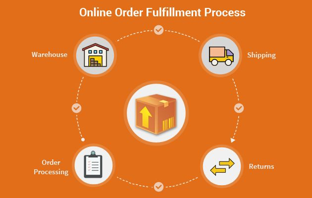 3 Ways to Improve your Online Order Fulfillment Process