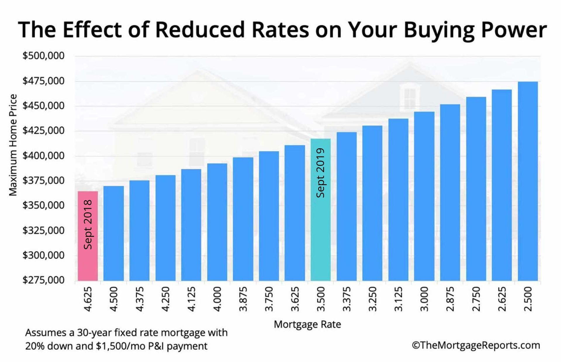 Bank of america investment property mortgage rates