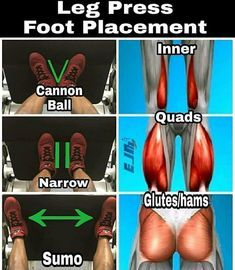 The Best Placement For Your Feet To Gain Quad And Leg Muscle Mass On The Leg Press - GymGuider.com