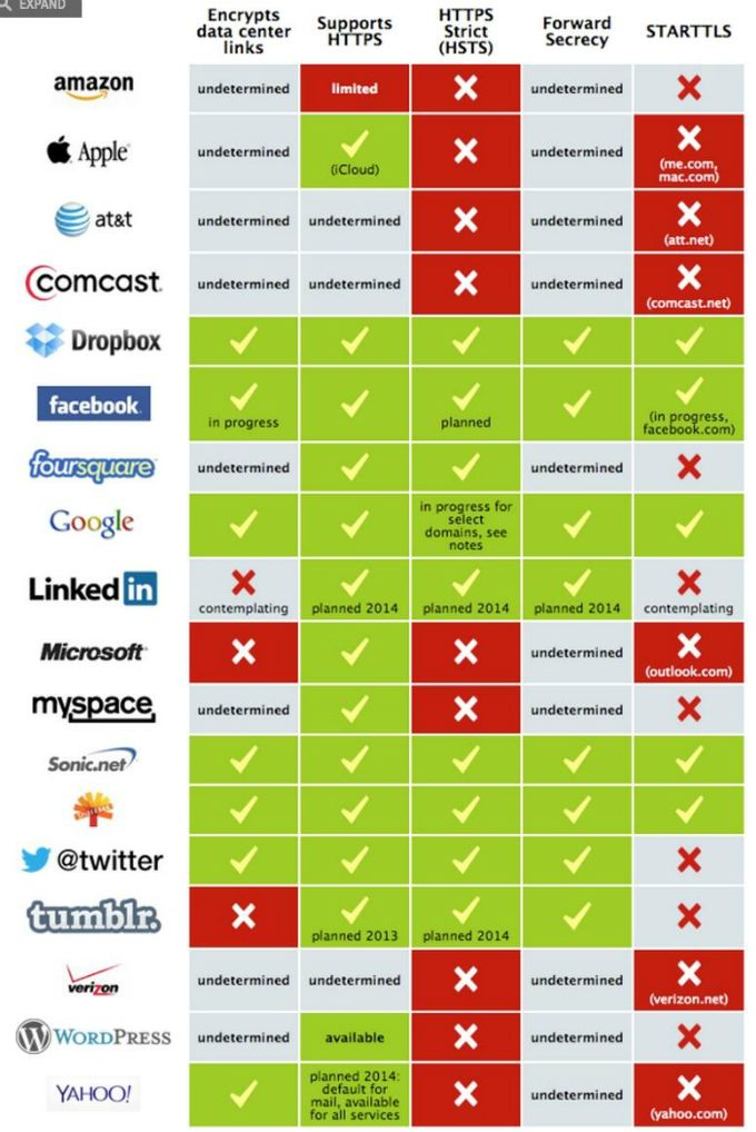 Sitios que encriptan la información cuando navegas por ellos #infografia