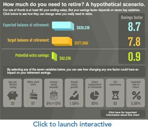 How Much Do You Need To Retire A Rule Of Thumb Save At Least 8x Your Ending Salary But 7 Key V Retirement Calculator Practical Life Financial Independence