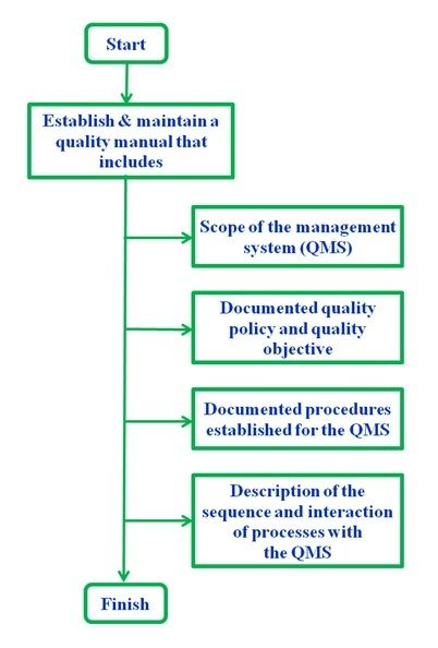 Structure Of Iso  Manual For Qms In Medical Device