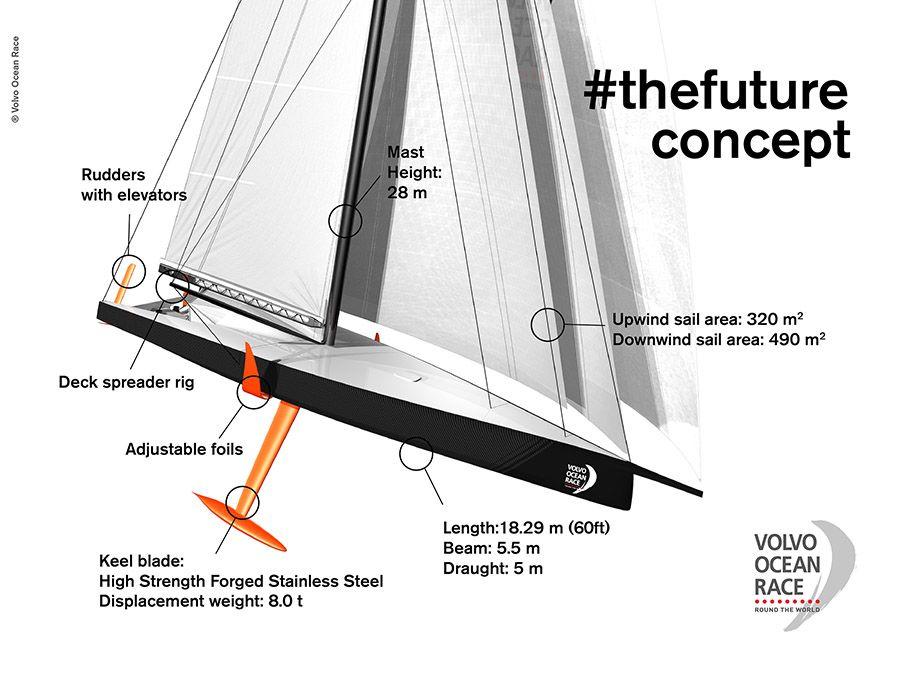 Volvo Ocean Race Unveils Combined Monohull Multihull Future Volvo Ocean Race Volvo Yacht Racing