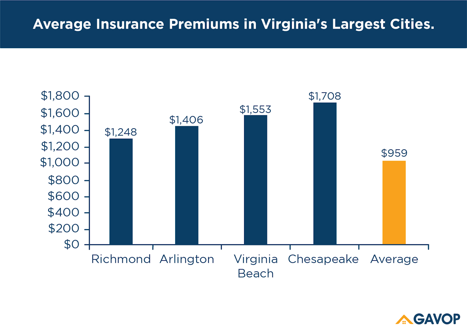 Virginia S Homeowners Pay An Additional 737 As Flood Insurance