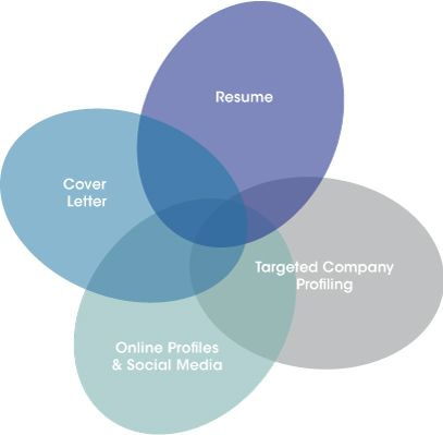Best online resume writing services 2012