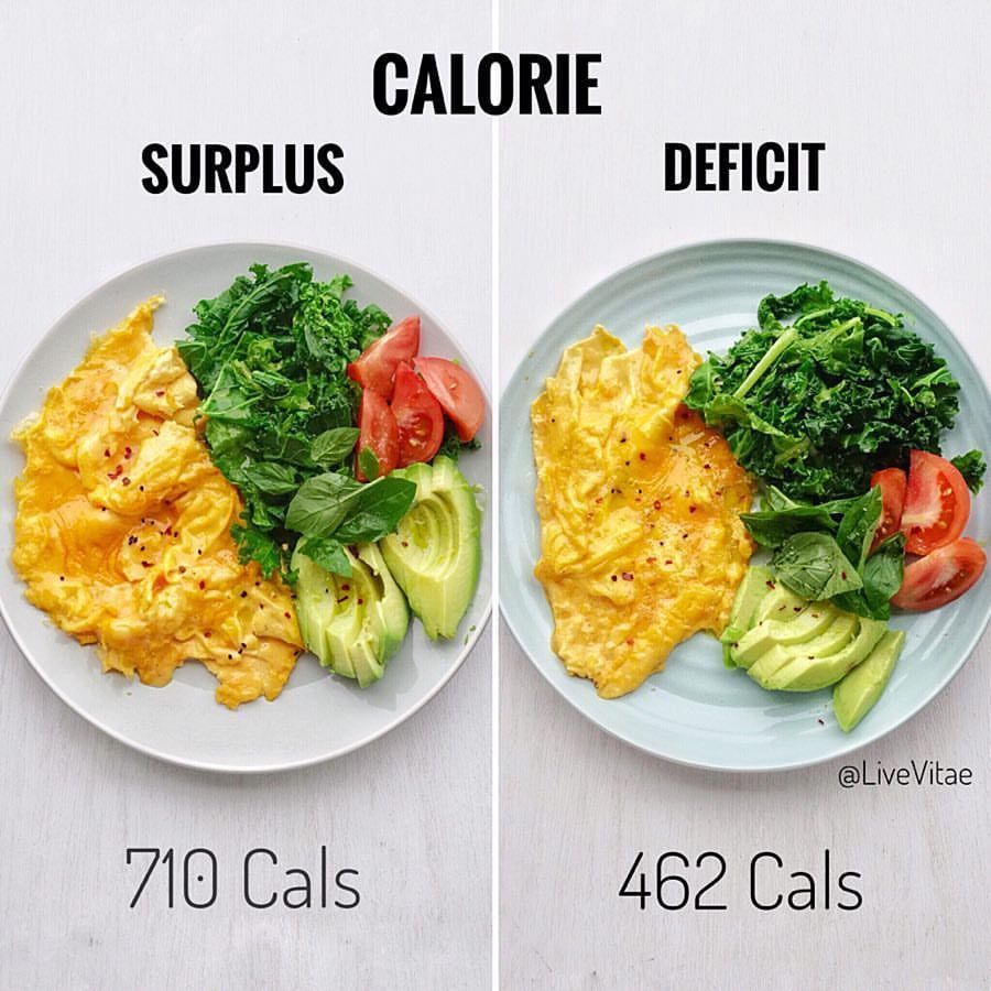 Easy Changes Which Can Create A Calorie Deficit Or Surplus There Are Many Factors Which Influence Body Composition Whole Food Recipes Healthy Healthy Recipes
