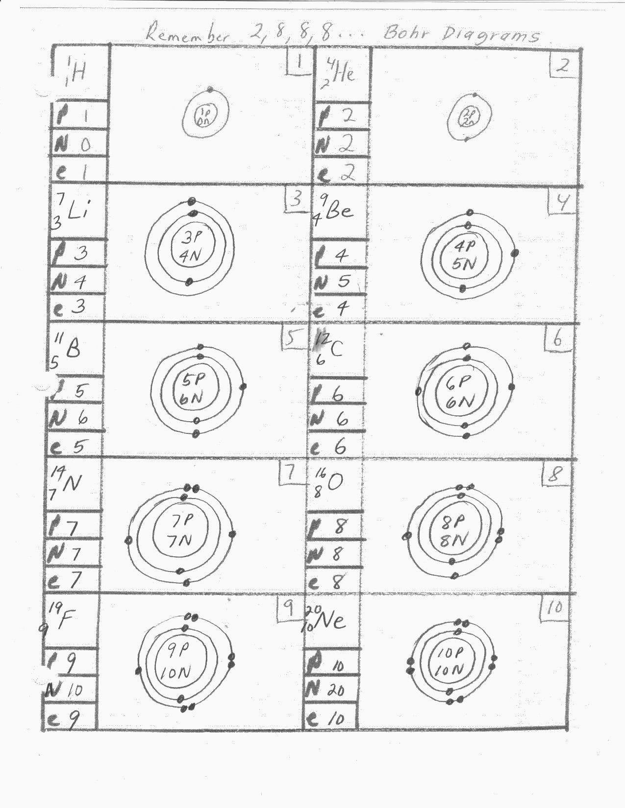Best Of Periodic Table Practice Doc Bohr model