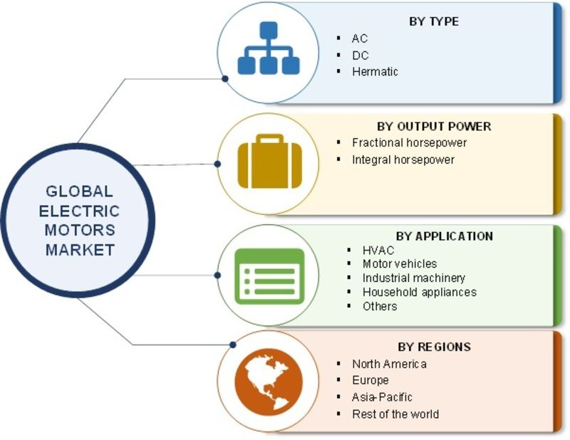 https://www.marketresearchfuture.com/reports/electric-motors-market-2376