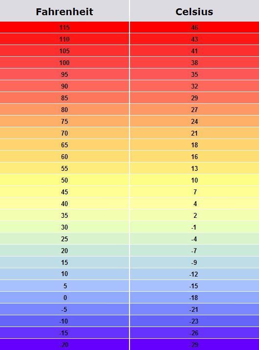 Image result for celsius fahrenheit chart weather also hebrew rh pinterest