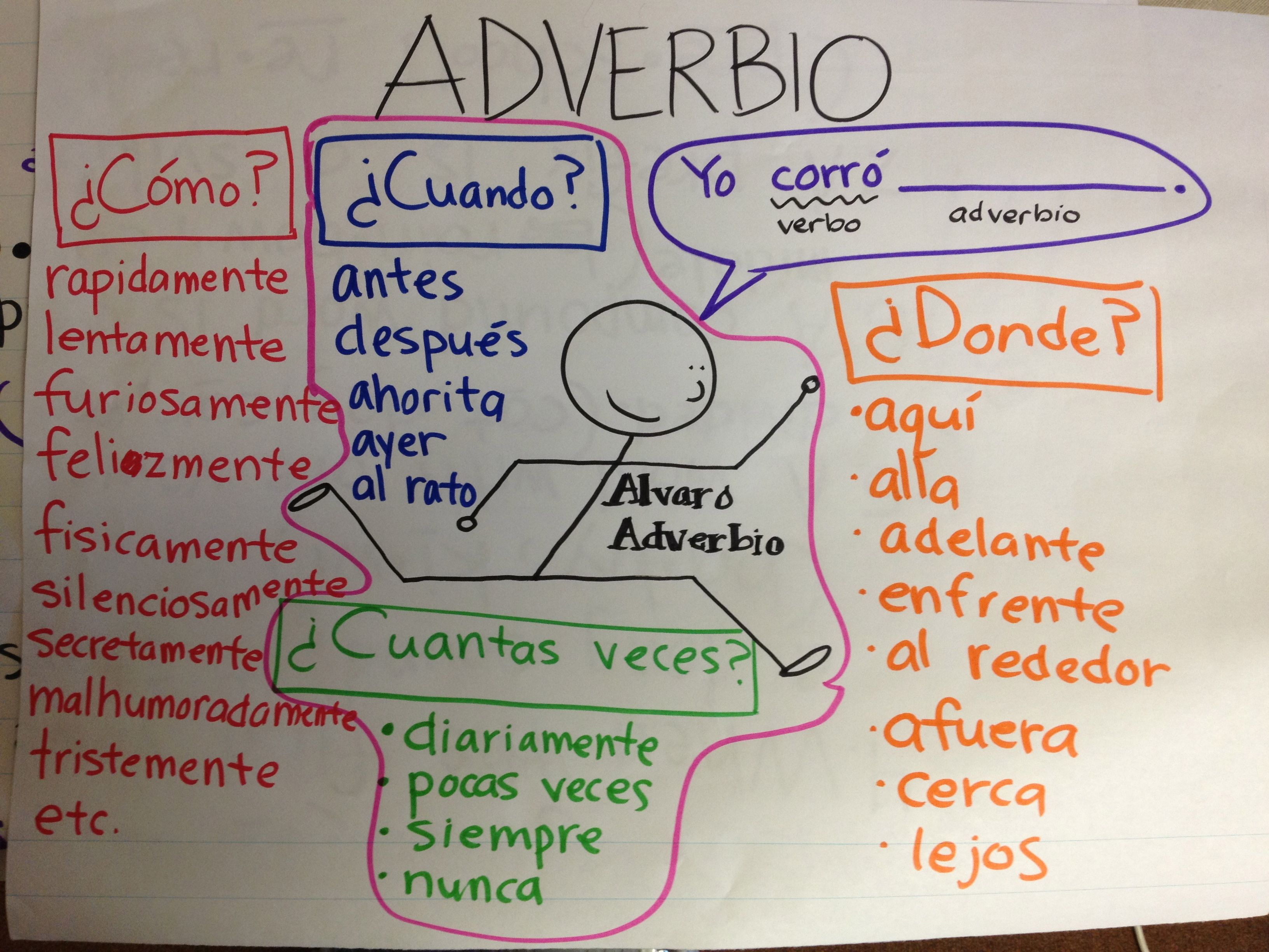 Adverbios classroom posters pinterest spanish anchor charts adverbios ccuart Images