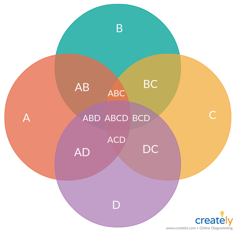 Venn Diagram For 4 Sets You Can Edit This Template And Create Your Own Diagram Creately Diagrams Can Be Exported Venn Diagram Template Diagram Venn Diagram