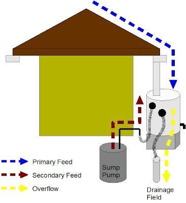 Sump Pump Fed Rain Barrels | Rain barrel, Sump pump ...