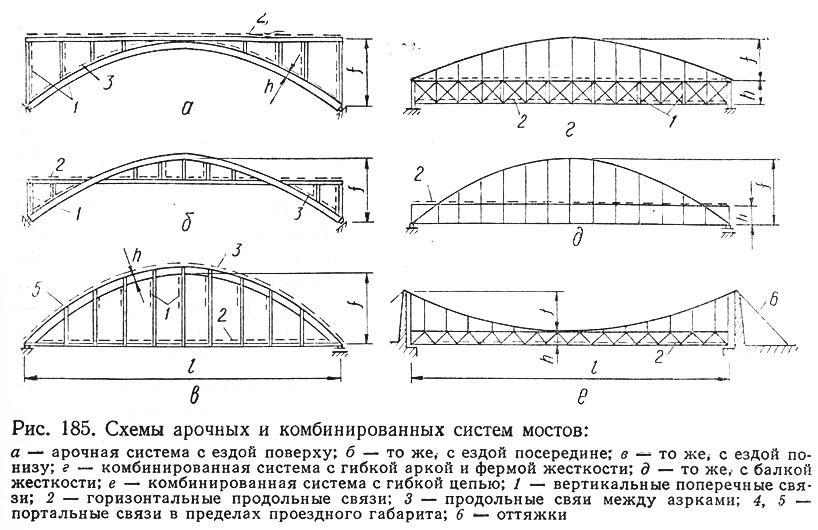 части моста в картинках была хоть