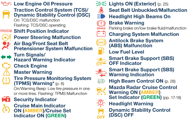 What Do Mazda Dashboard Warning Lights Mean Difference