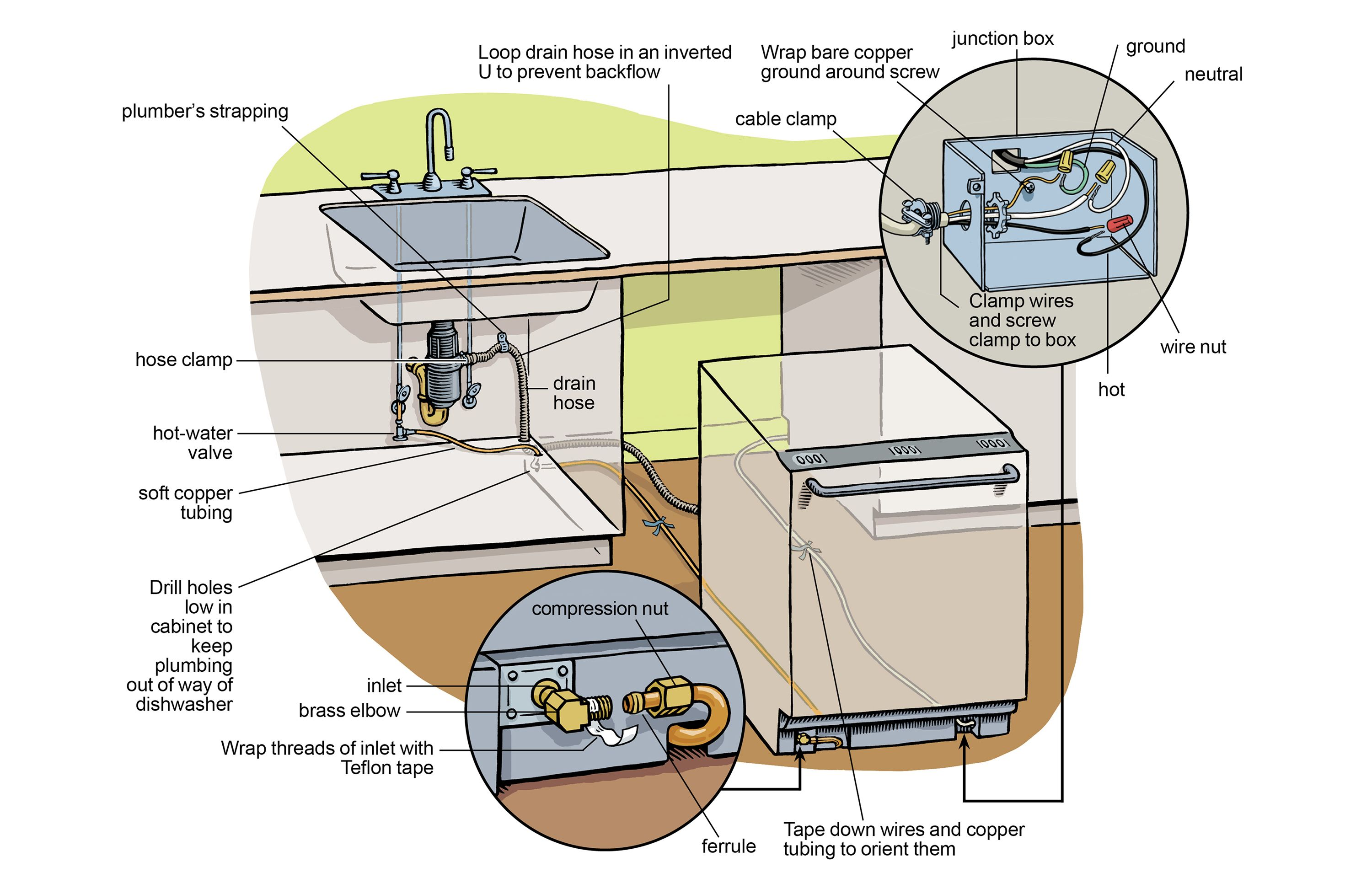 at this old house can show you how to install a dishwasher in just 10 steps visit our blog to see our detailed instructions and plumbing diagram  [ 3000 x 1920 Pixel ]