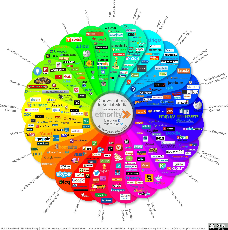 Social Media Prisma Germend Edition V6.0