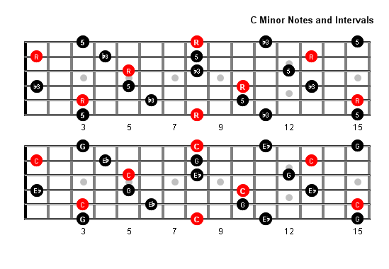C Minor Arpeggio / Chord Tones and Intervals for Full Fretboard ...