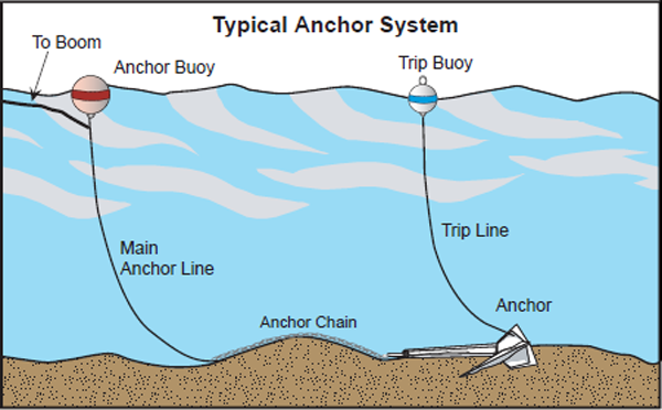 Typical Anchor System