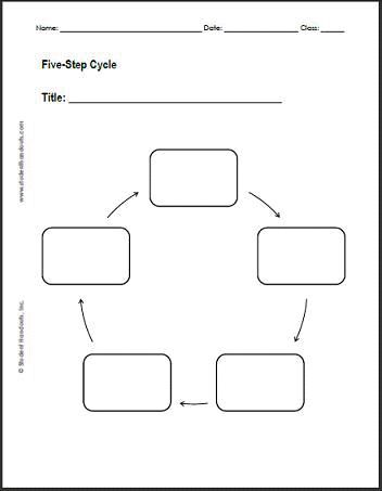 Free Printable Blank Circular Flow Charts Worksheets Pinterest