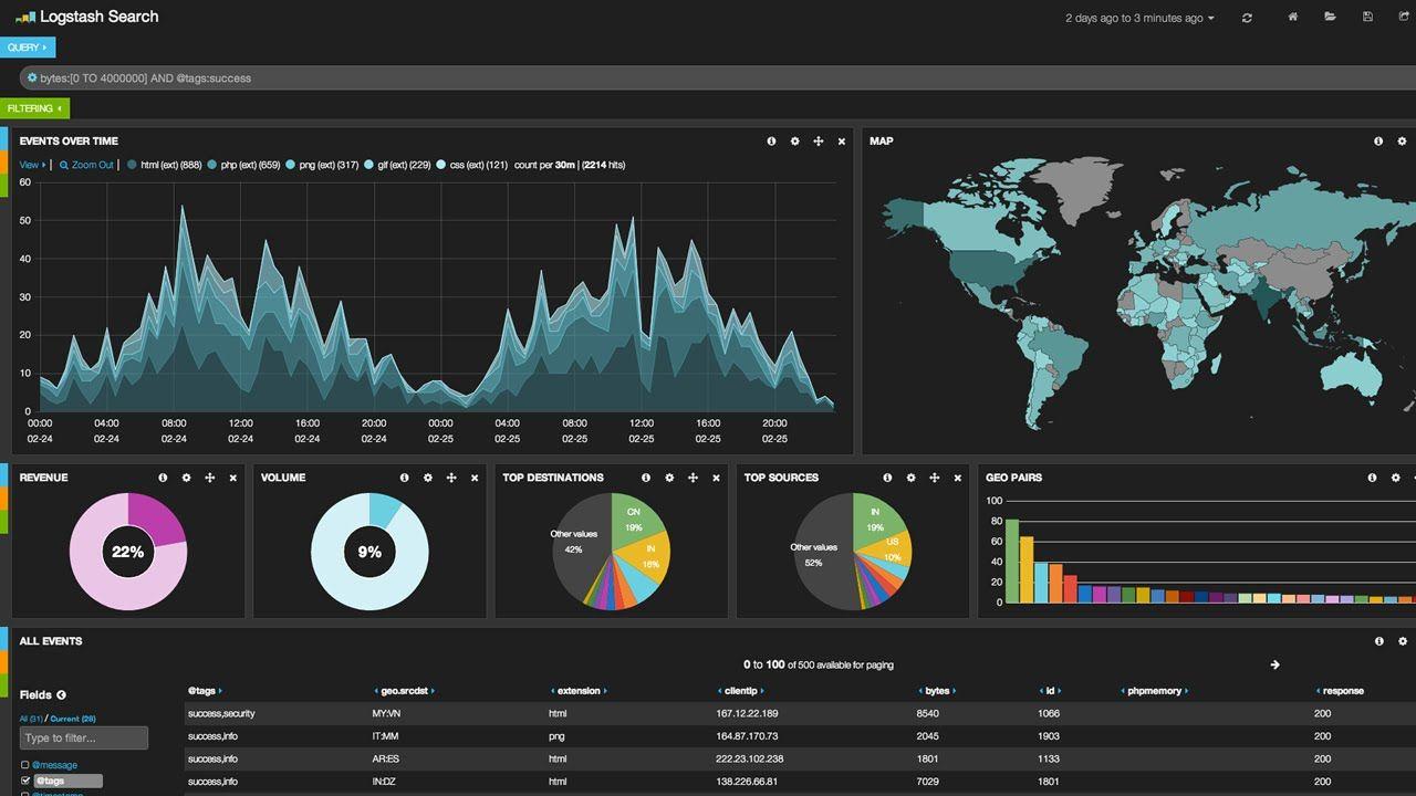 Elasticsearch Data Exploration And Analytics Visualisation Interactive Dashboards