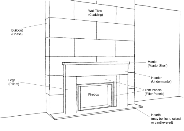 Anatomy Of A Fireplace A Mantel Is Not Always Just A Mantel
