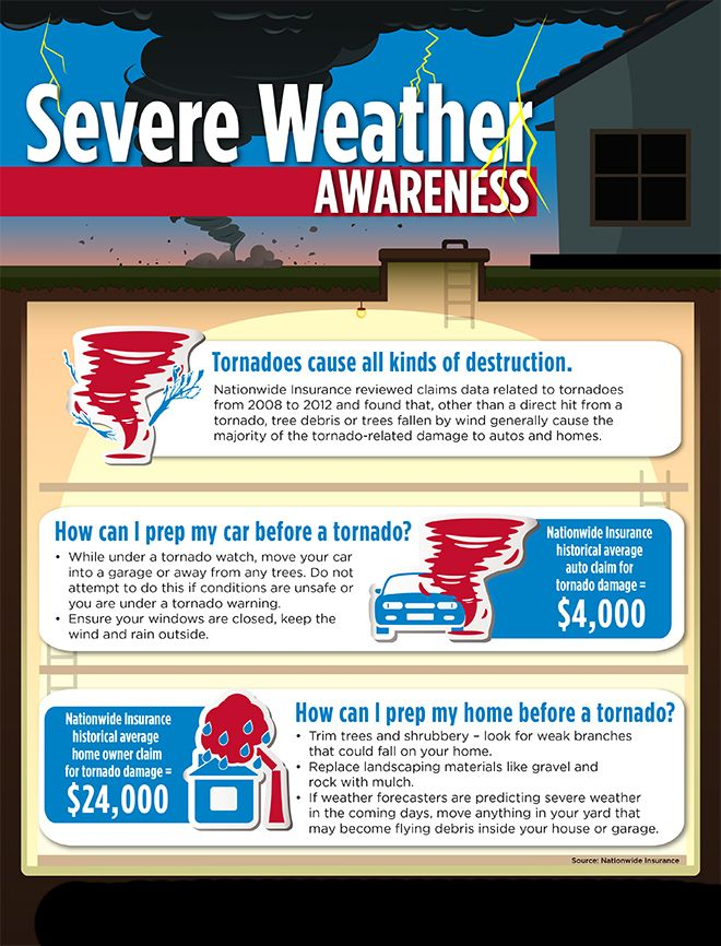 #HomeOwnersInsuranceFortLauderdale Weather Policy ...