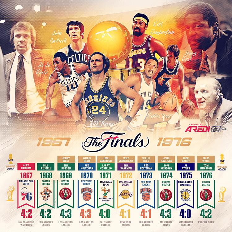 NBA Finals, 1967-1976, History, Philadelphia 76ers, New York Knicks, Milwaukee Bucks, Los ...