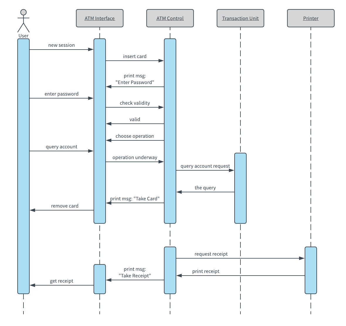 43 Awesome Sequence Diagram Software Design Ideas