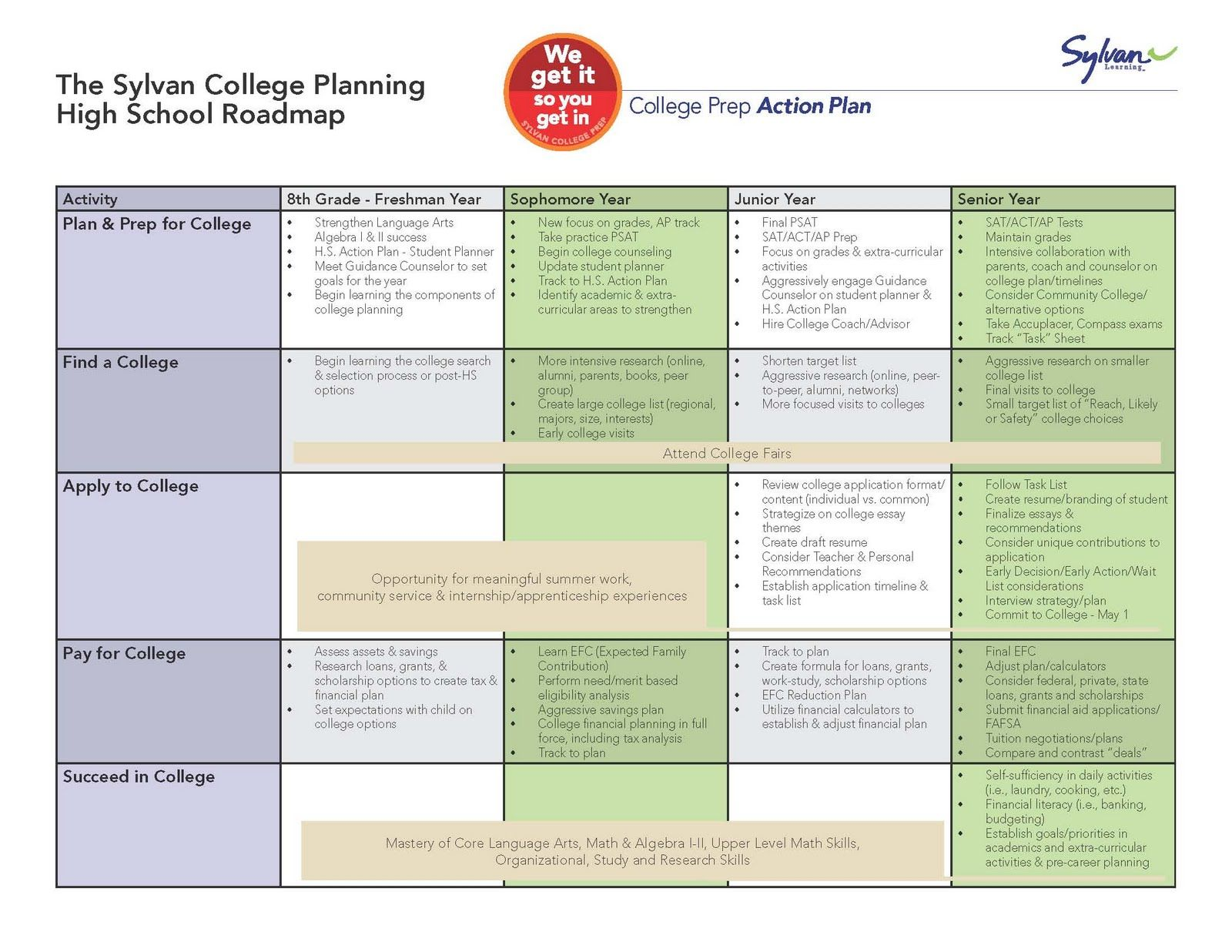 Sat Act College Planning Guide