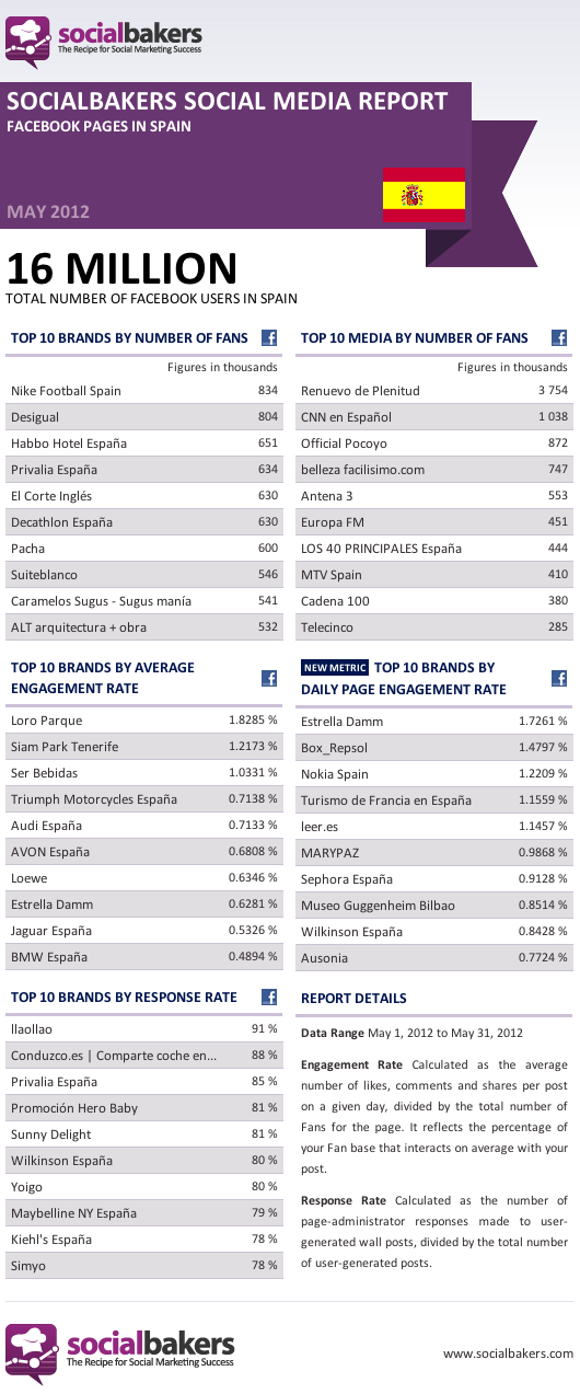Top #Facebook Pages in Spain (May 2012)