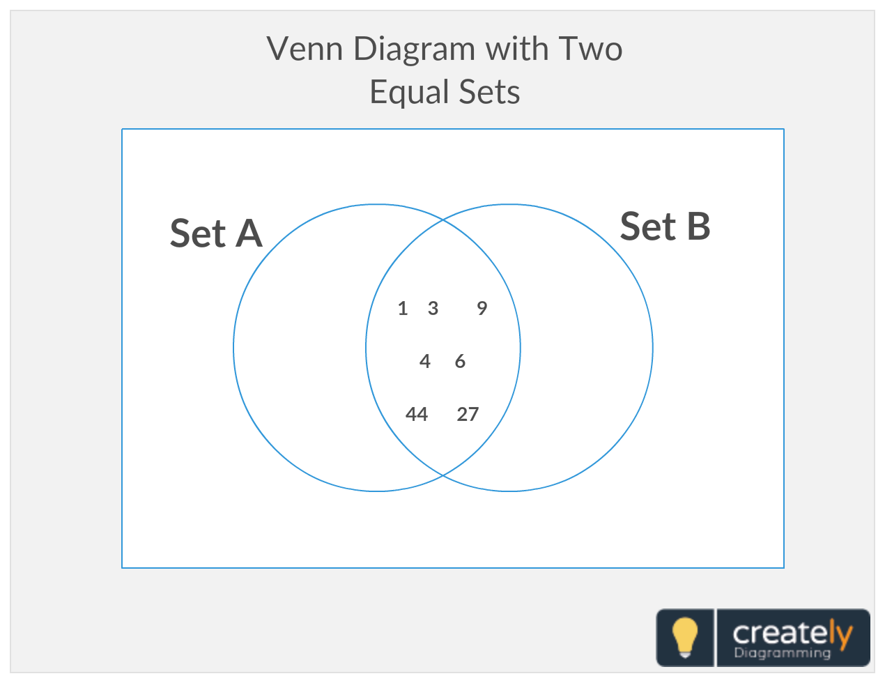 venn diagram with two equal sets a venn diagram is a diagram that shows all possible logical relations between a finite collection of different sets  [ 1270 x 980 Pixel ]
