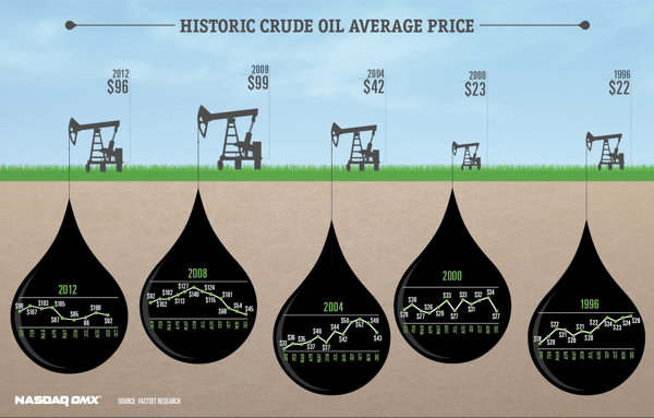 crude oil infographic by thomas robinson crude oil investments with http. Black Bedroom Furniture Sets. Home Design Ideas