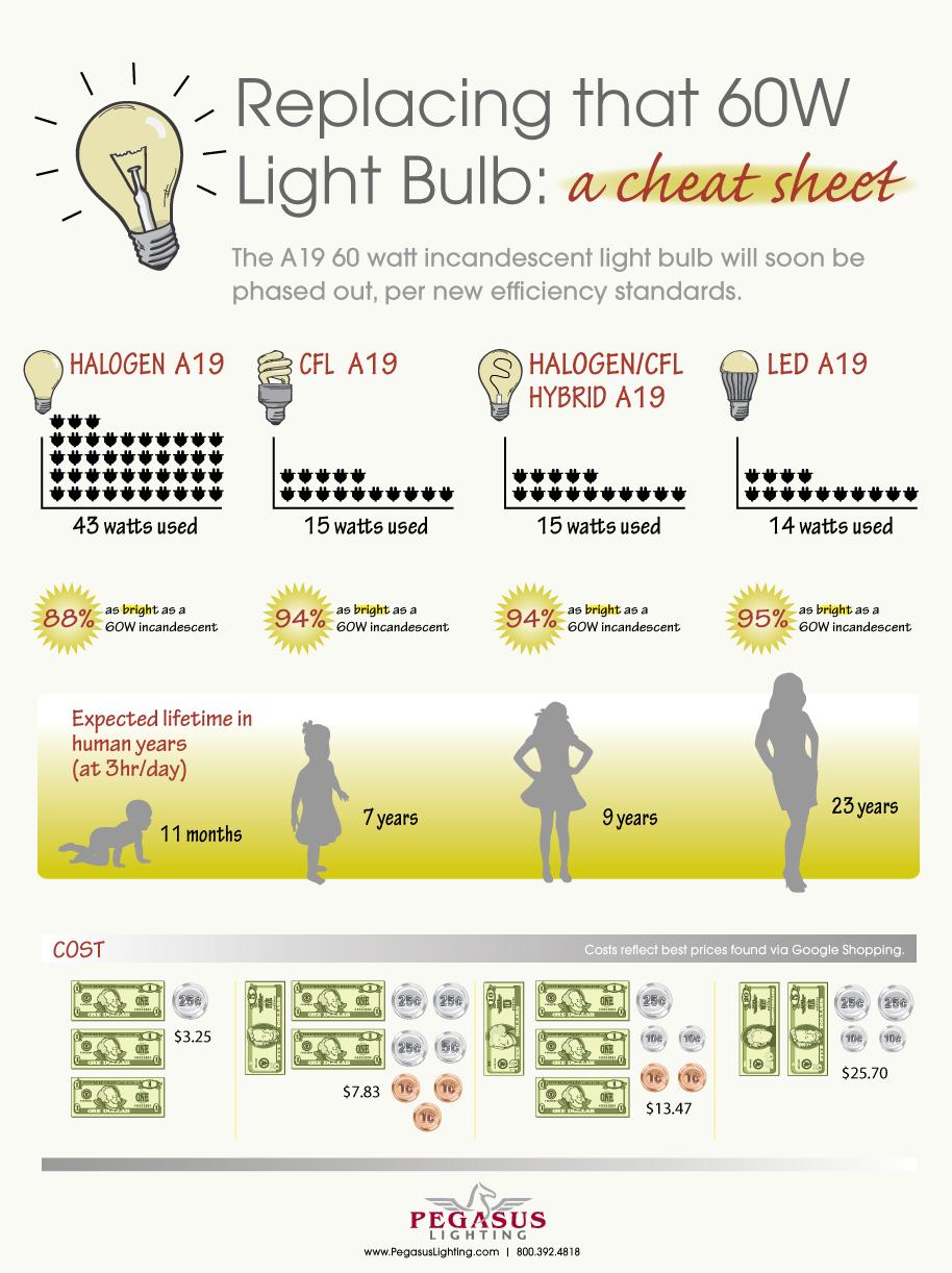 17 Best images about FLL lights on Pinterest | Li fi, Charts and ...:17 Best images about FLL lights on Pinterest | Li fi, Charts and One percent,Lighting