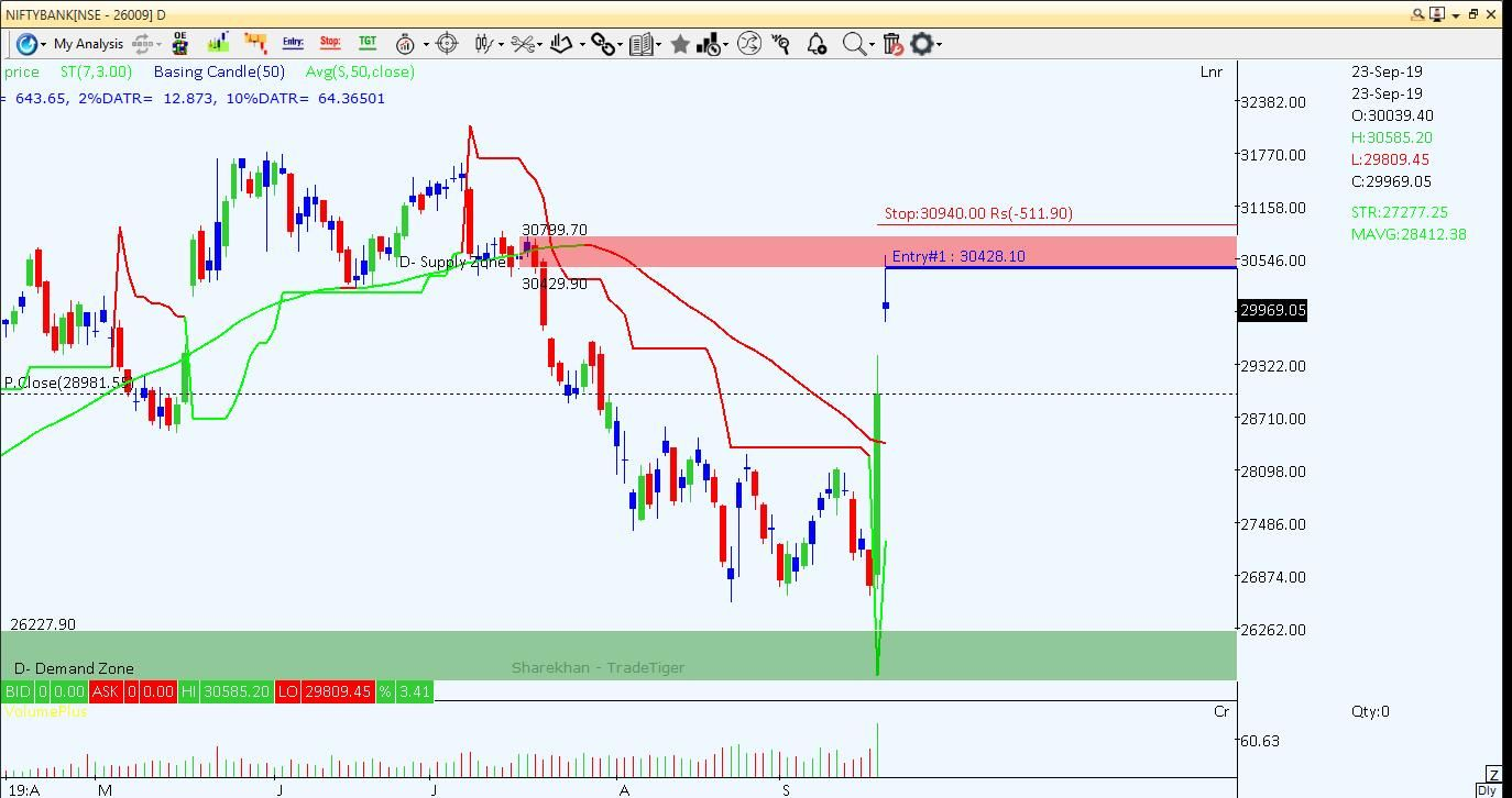 Positional Trade Short Sell Niftybank 30420 00 With Stop Loss