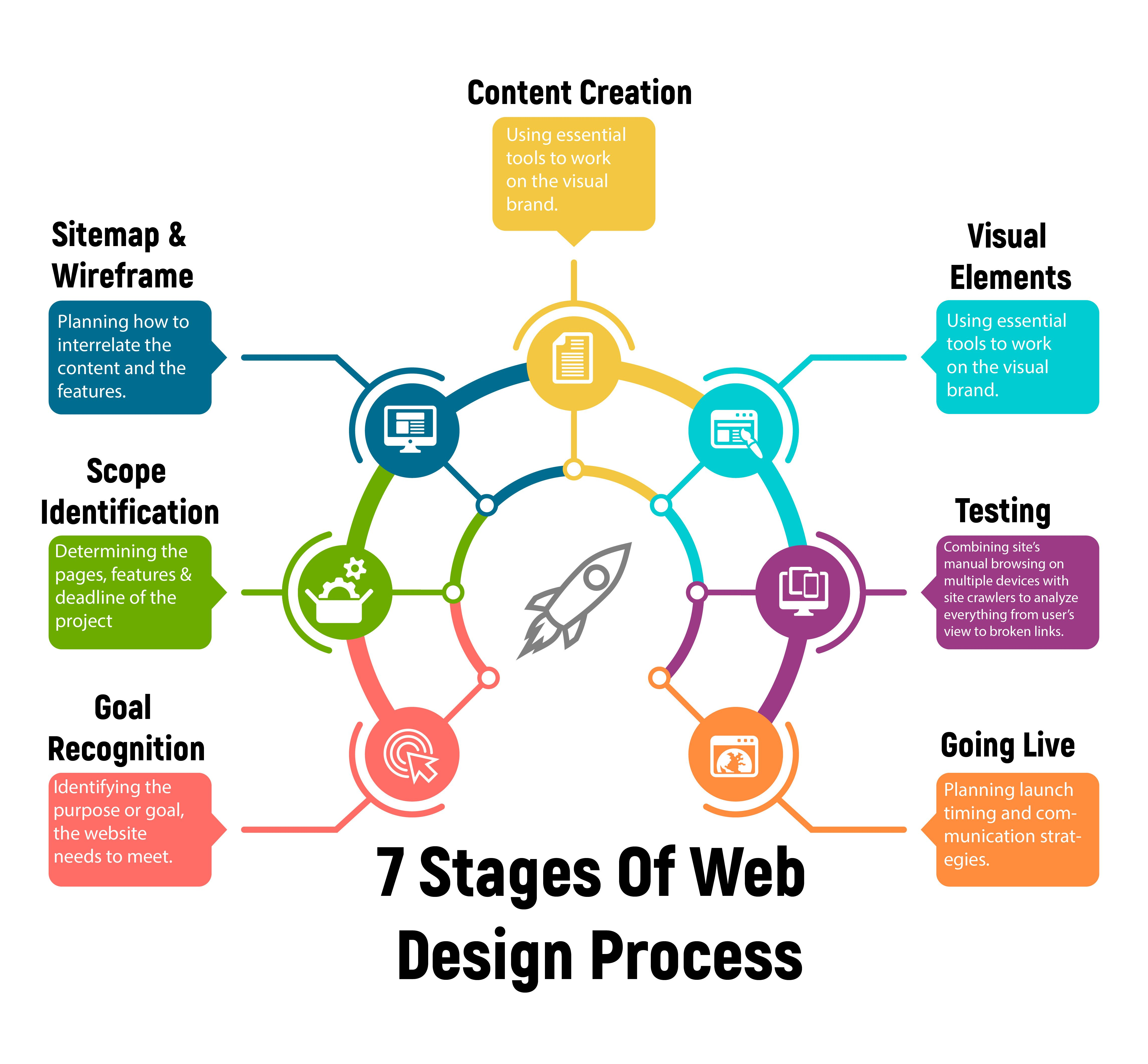 Web Design Services 7 Steps To Create Websites Faster Amp