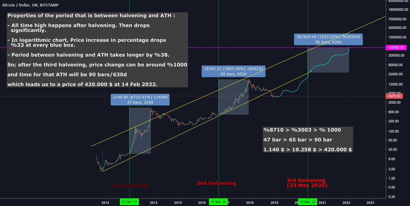 hight resolution of  array bitcoin halvening prediction in logarithmic chart bitcoin in 2019 rh pinterest com