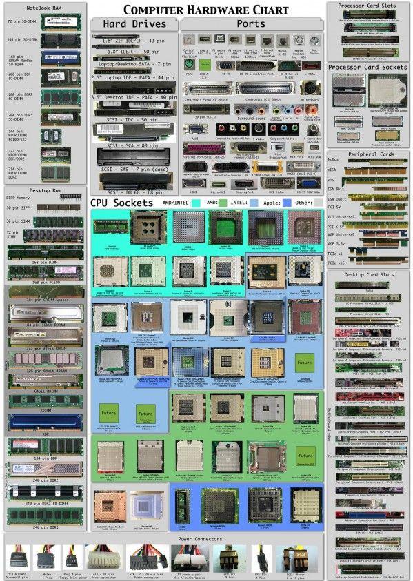 Building A Pc You Ll Want This Chart Pcmech Computer Toetsenbord Elektrotechniek Elektriciteit