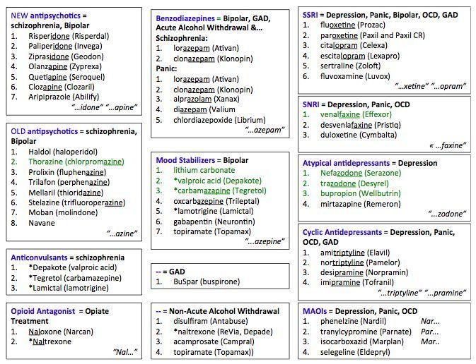 Image Result For Psychotropic Medication Cheat Sheet border=